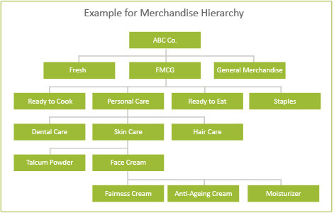 Retail Merchandise Hierarchy Example