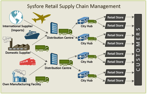 Sysfore Retail ERP Supply Chain Management